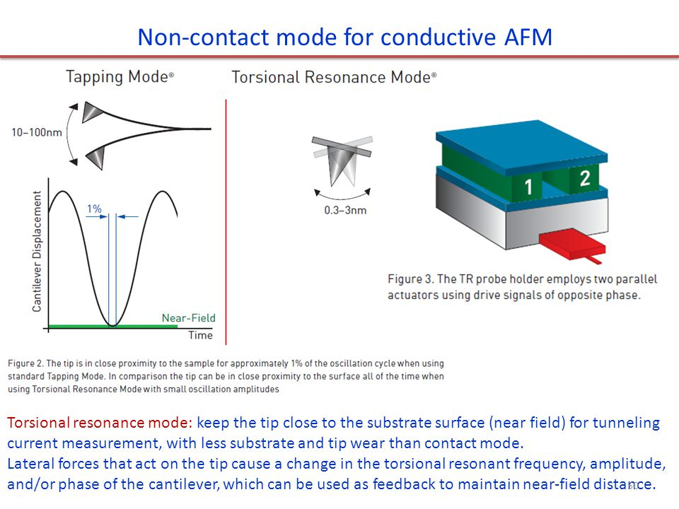 Non-contact mode for conductive AFM Torsional resonance mode: keep the tip close to the substrate surface (near field) for tunneling current measureme