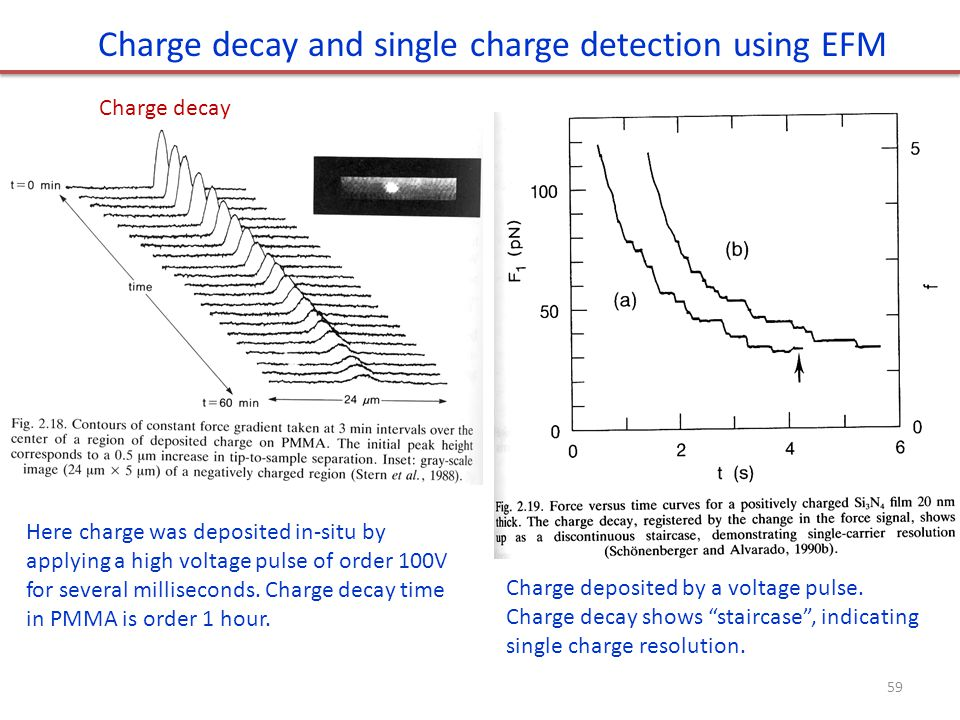 Charge decay and single charge detection using EFM Here charge was deposited in-situ by applying a high voltage pulse of order 100V for several millis