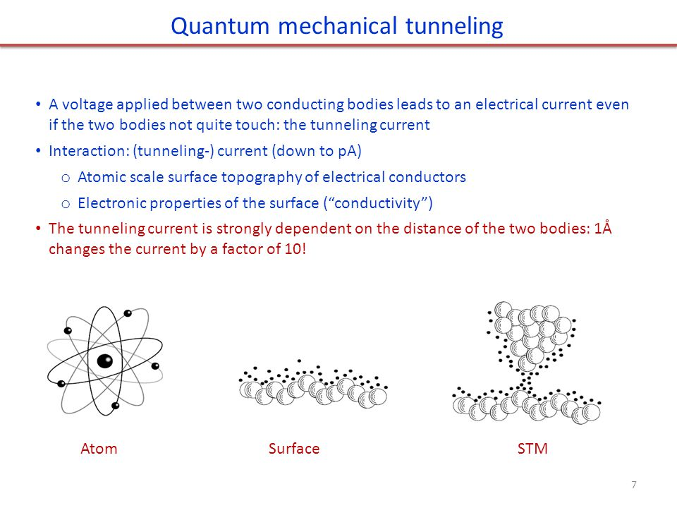 A voltage applied between two conducting bodies leads to an electrical current even if the two bodies not quite touch: the tunneling current Interacti