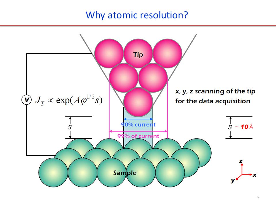 Why atomic resolution? 9