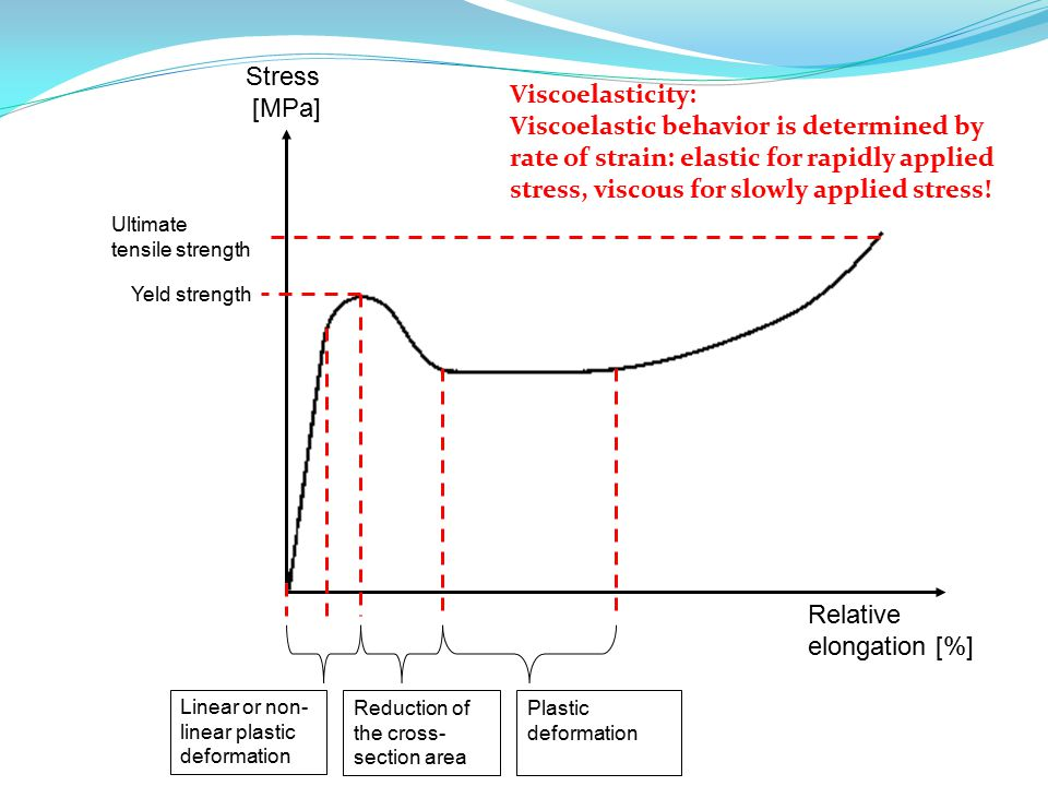 Relative elongation [%] Stress [MPa] Linear or non- linear plastic deformation Reduction of the cross- section area Plastic deformation Ultimate tensile strength Yeld strength Viscoelasticity: Viscoelastic behavior is determined by rate of strain: elastic for rapidly applied stress, viscous for slowly applied stress!