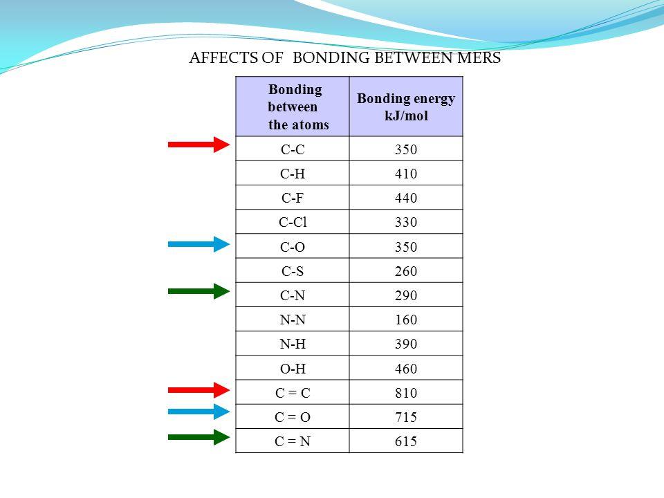 Bonding between the atoms Bonding energy kJ/mol C-C350 C-H410 C-F440 C-Cl330 C-O350 C-S260 C-N290 N-N160 N-H390 O-H460 C = C810 C = O715 C = N615 AFFECTS OF BONDING BETWEEN MERS