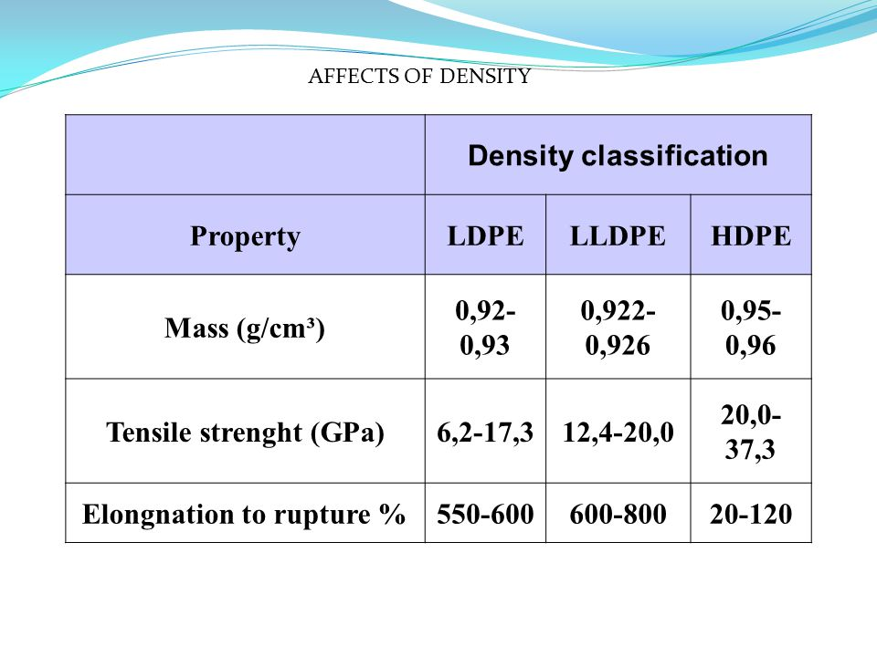 Density classification PropertyLDPELLDPEHDPE Mass (g/cm³) 0,92- 0,93 0,922- 0,926 0,95- 0,96 Tensile strenght (GPa)6,2-17,312,4-20,0 20,0- 37,3 Elongnation to rupture %550-600600-80020-120 AFFECTS OF DENSITY