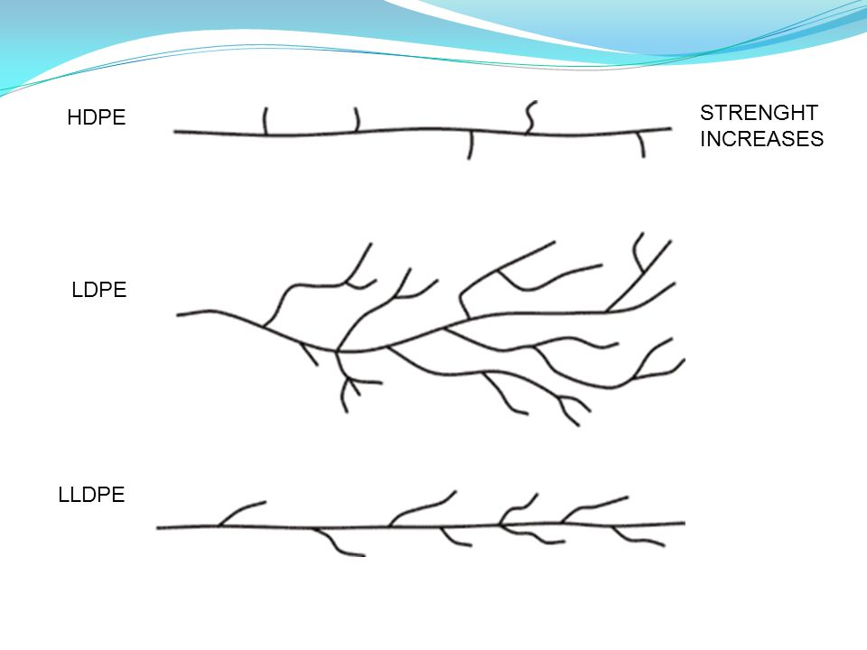 HDPE LDPE LLDPE STRENGHT INCREASES
