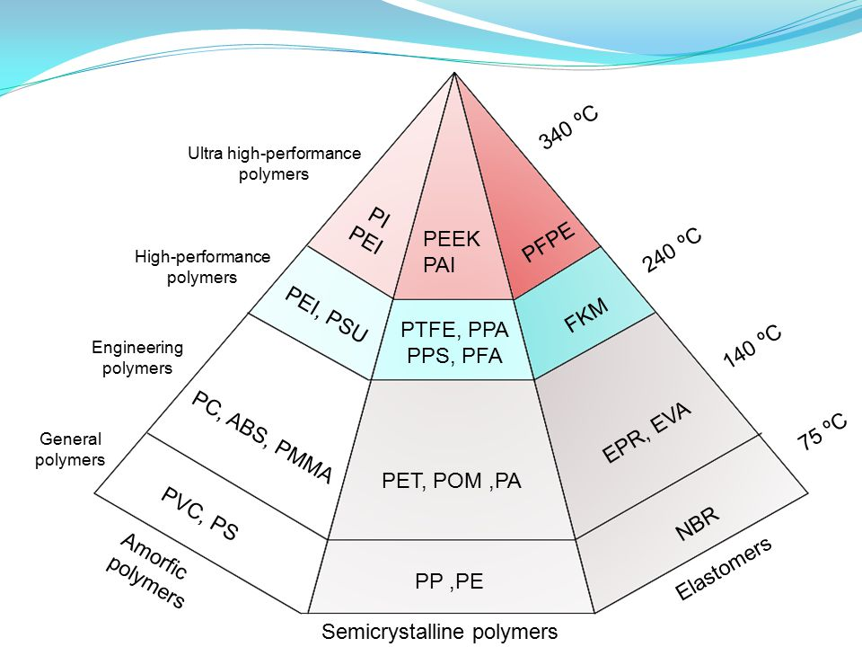 Amorfic polymers Semicrystalline polymers Elastomers General polymers Engineering polymers High-performance polymers Ultra high-performance polymers PVC, PS PEI, PSU PC, ABS, PMMA PI PEI PP,PE PET, POM,PA PTFE, PPA PPS, PFA PEEK PAI NBR EPR, EVA FKM PFPE 75 ºC 140 ºC 240 ºC 340 ºC