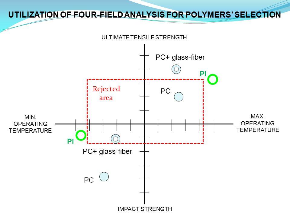 IMPACT STRENGTH ULTIMATE TENSILE STRENGTH MAX.OPERATING TEMPERATURE PI MIN.