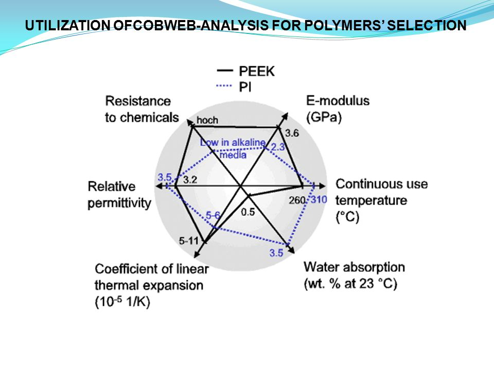 UTILIZATION OFCOBWEB-ANALYSIS FOR POLYMERS' SELECTION