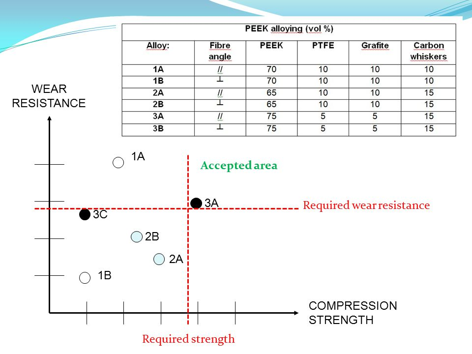 WEAR RESISTANCE COMPRESSION STRENGTH 1B 1A 3C 3A 2A 2B Required wear resistance Required strength Accepted area
