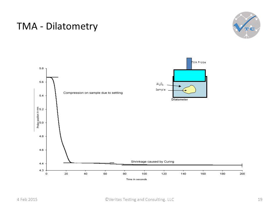 TMA - Dilatometry 4 Feb 2015©Veritas Testing and Consulting.