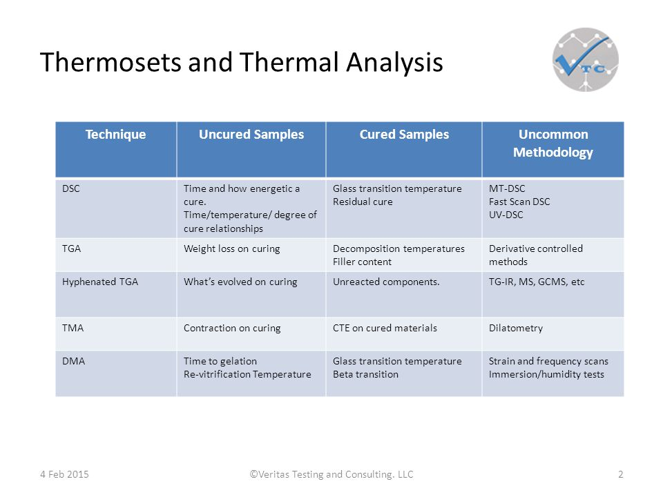 Thermosets and Thermal Analysis 4 Feb 2015©Veritas Testing and Consulting.