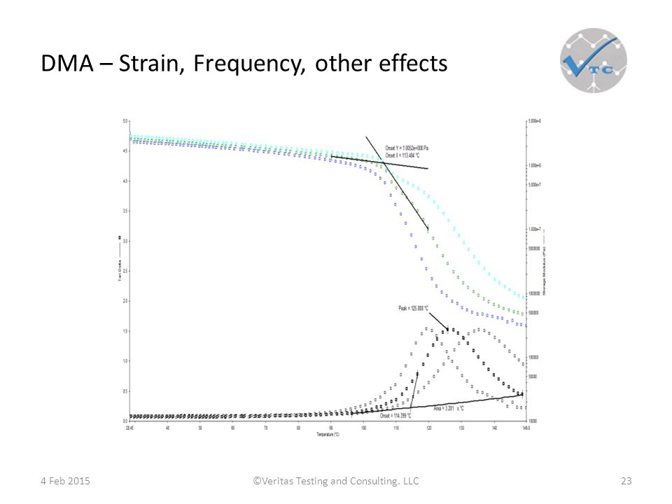 DMA – Strain, Frequency, other effects 4 Feb 2015©Veritas Testing and Consulting. LLC23