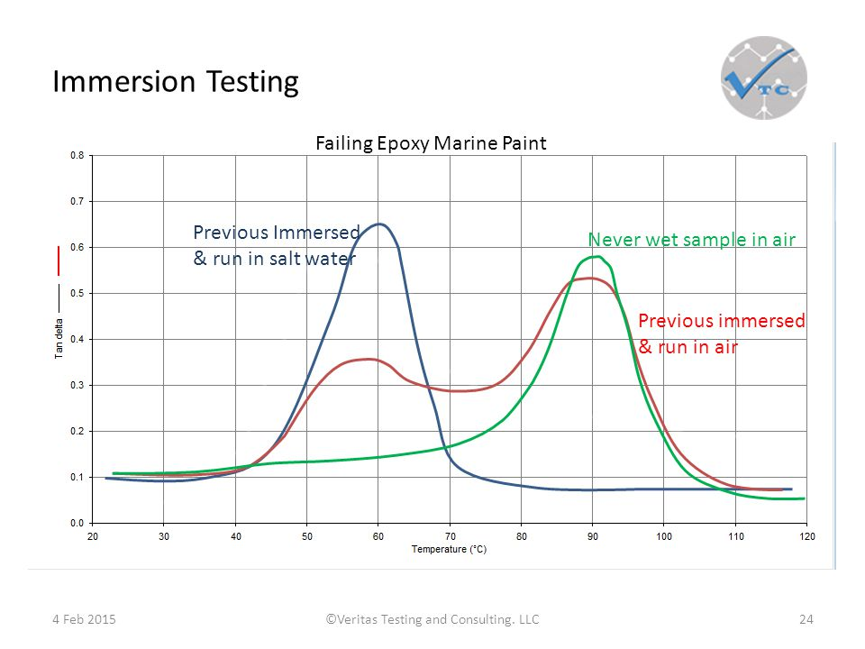 Immersion Testing 4 Feb 2015©Veritas Testing and Consulting.