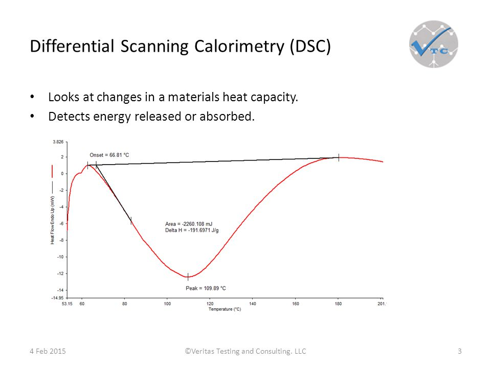 Differential Scanning Calorimetry (DSC) Looks at changes in a materials heat capacity.