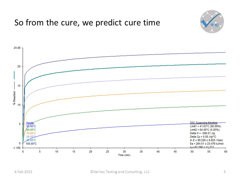 So from the cure, we predict cure time 4 Feb 2015©Veritas Testing and Consulting. LLC5