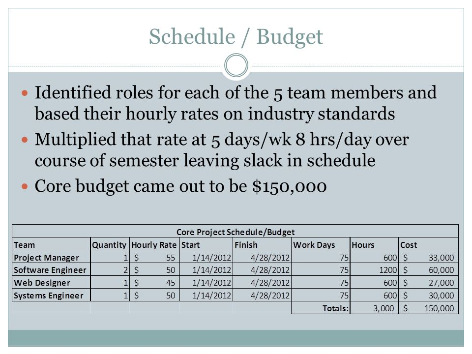 Schedule / Budget Identified roles for each of the 5 team members and based their hourly rates on industry standards Multiplied that rate at 5 days/wk 8 hrs/day over course of semester leaving slack in schedule Core budget came out to be $150,000