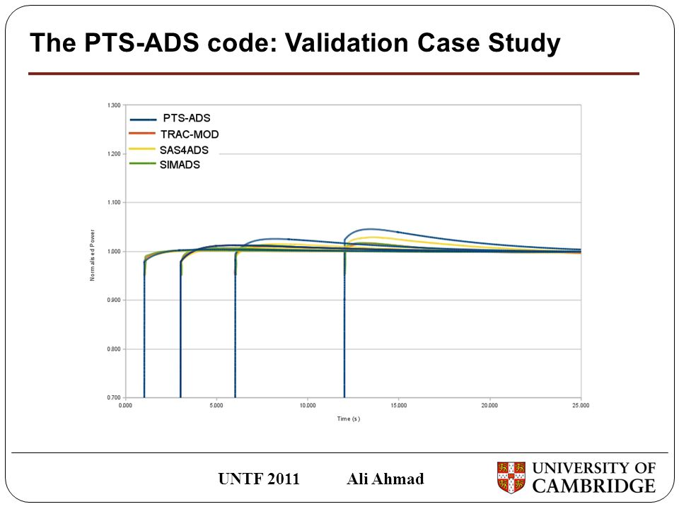 The PTS-ADS code: Validation Case Study