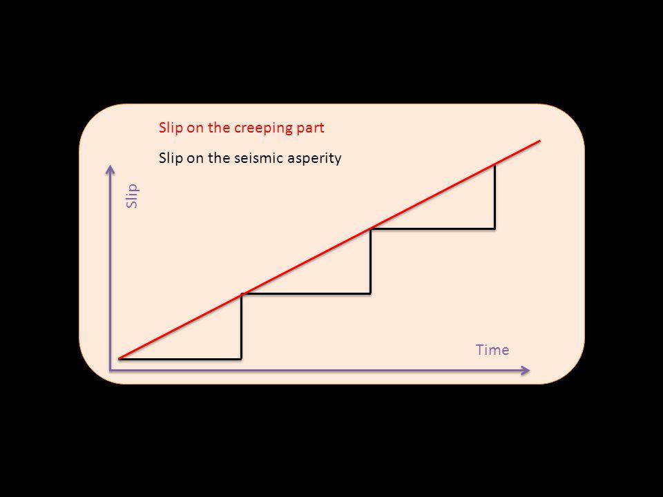 Slip on the creeping part Slip on the seismic asperity Time Slip