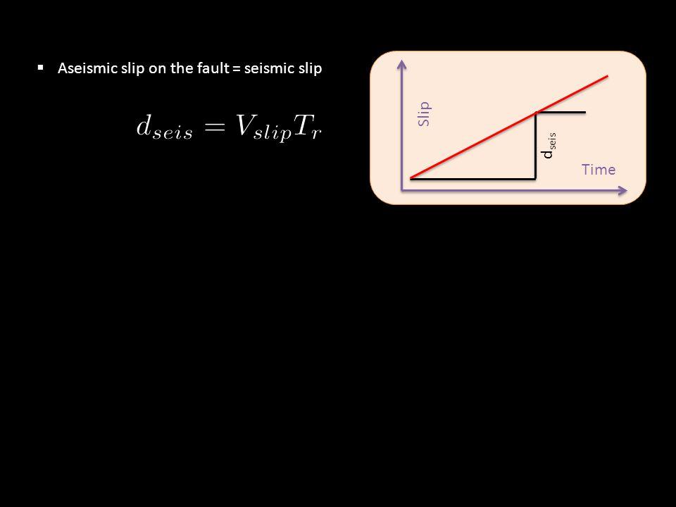  Aseismic slip on the fault = seismic slip Time Slip d seis