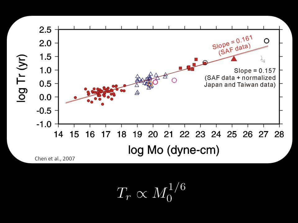 Chen et al., 2007