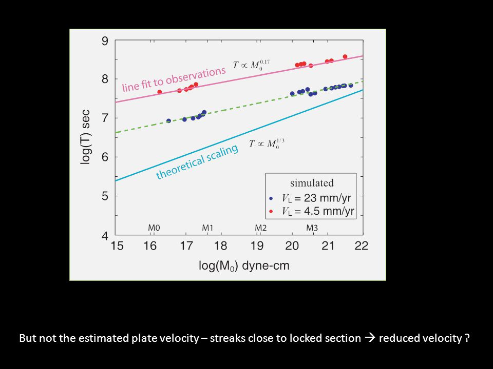 But not the estimated plate velocity – streaks close to locked section  reduced velocity ?