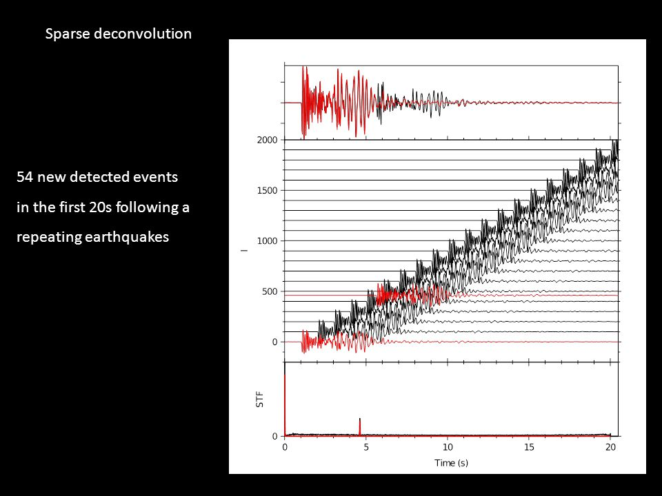 Sparse deconvolution 54 new detected events in the first 20s following a repeating earthquakes