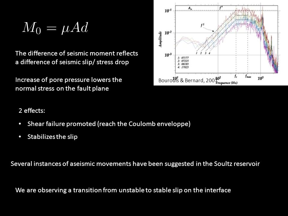 The difference of seismic moment reflects a difference of seismic slip/ stress drop Increase of pore pressure lowers the normal stress on the fault plane 2 effects: Shear failure promoted (reach the Coulomb enveloppe) Stabilizes the slip Several instances of aseismic movements have been suggested in the Soultz reservoir We are observing a transition from unstable to stable slip on the interface Bourouis & Bernard, 2007