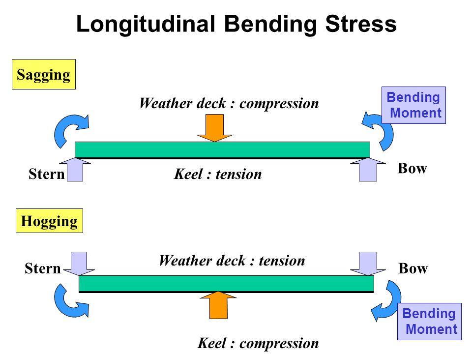 Sagging Hogging Bending Moment Bow SternKeel : tension Weather deck : compression Bending Moment BowStern Keel : compression Weather deck : tension Lo