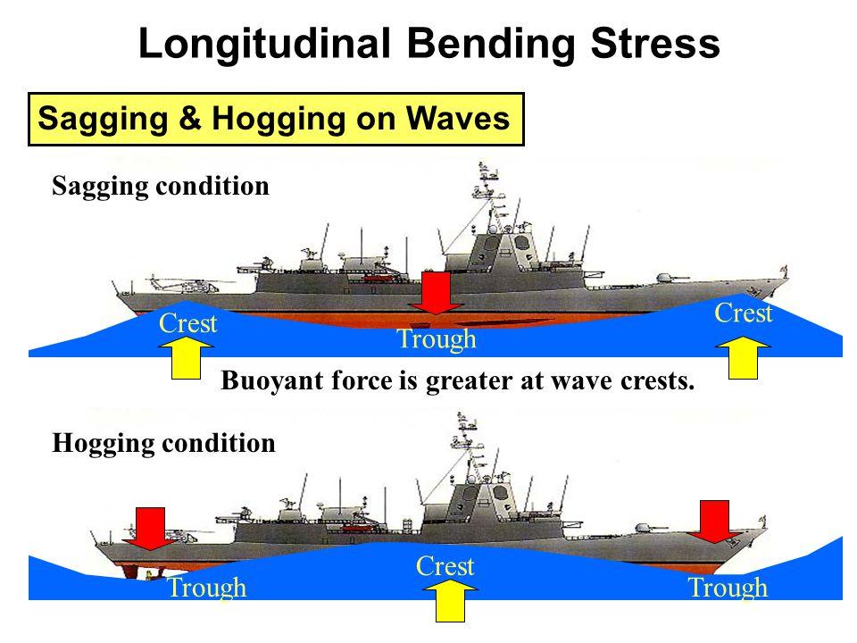 Sagging & Hogging on Waves Sagging condition Hogging condition Trough Crest Trough Crest Trough Buoyant force is greater at wave crests. Longitudinal