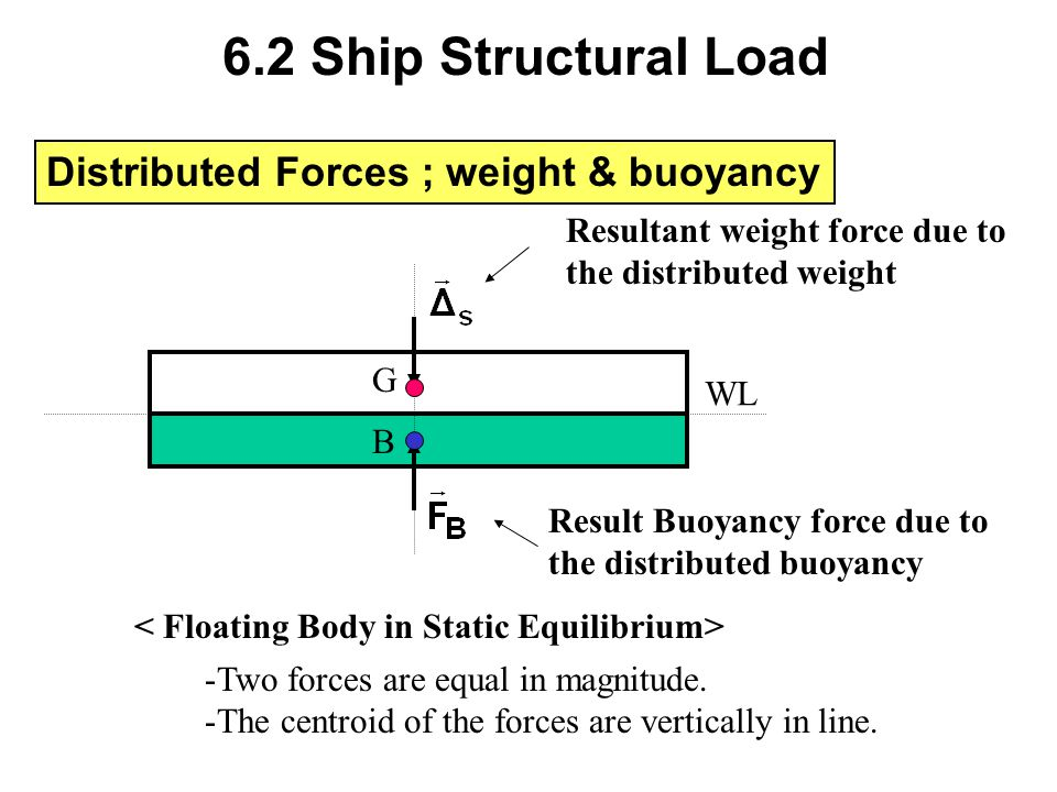 Distributed Forces Distributed Buoyancy - Buoyant forces can be considered as a distributed force.