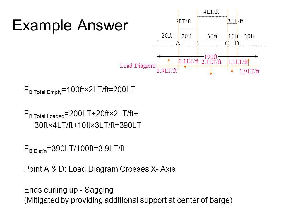 Example Answer F B Total Empty =100ft×2LT/ft=200LT F B Total Loaded =200LT+20ft×2LT/ft+ 30ft×4LT/ft+10ft×3LT/ft=390LT F B Dist'n =390LT/100ft=3.9LT/ft