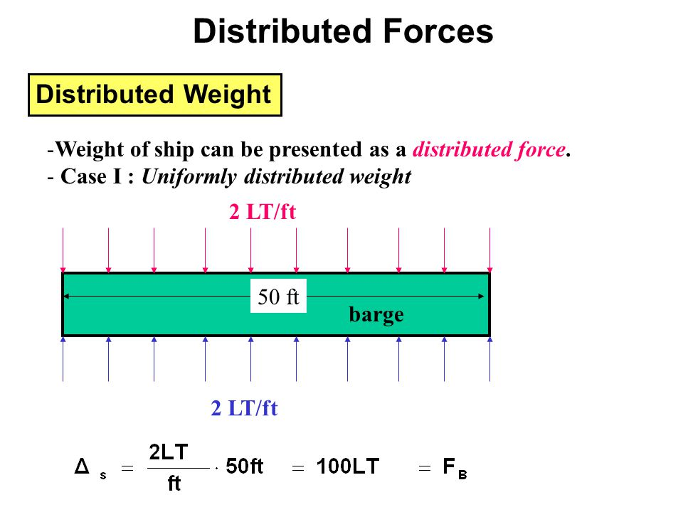 Distributed Weight -Weight of ship can be presented as a distributed force. - Case I : Uniformly distributed weight 2 LT/ft barge 2 LT/ft 50 ft Distri