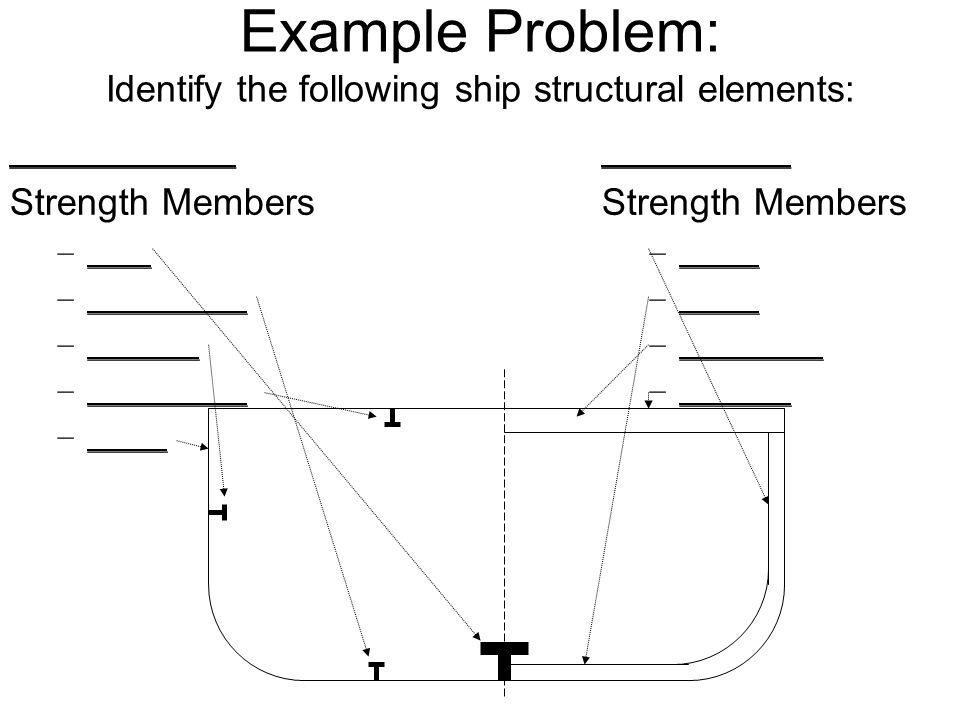 Example Problem: Identify the following ship structural elements: ____________ Strength Members –____ –__________ –_______ –__________ –_____ ________