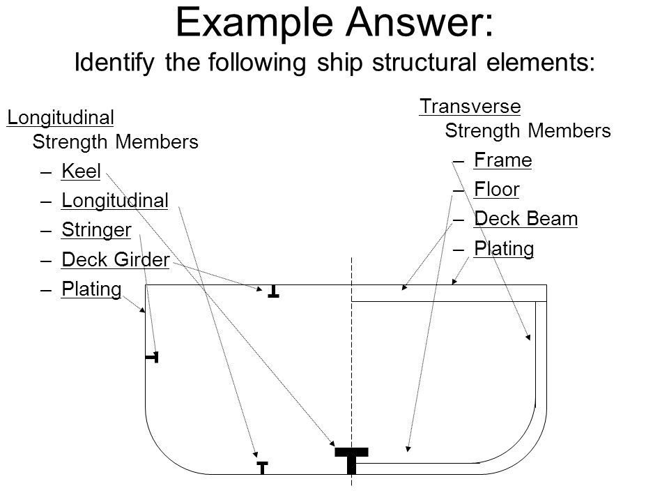 Example Answer: Identify the following ship structural elements: Longitudinal Strength Members –Keel –Longitudinal –Stringer –Deck Girder –Plating Tra