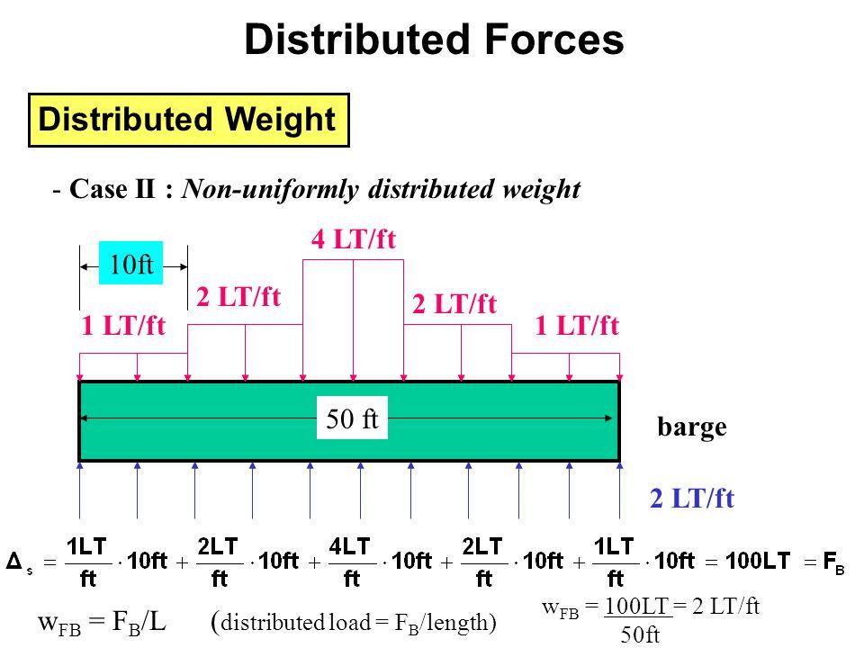 Distributed Weight 2 LT/ft barge 1 LT/ft 50 ft - Case II : Non-uniformly distributed weight 2 LT/ft 4 LT/ft 2 LT/ft 1 LT/ft 10ft w FB = F B /L( distri