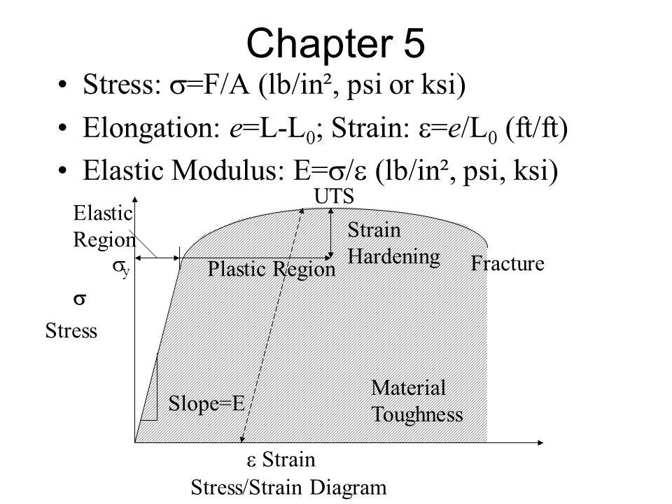 Chapter 5 Stress:  =F/A (lb/in², psi or ksi) Elongation: e=L-L 0 ; Strain:  =e/L 0 (ft/ft) Elastic Modulus: E=  /  (lb/in², psi, ksi)  Stress  S
