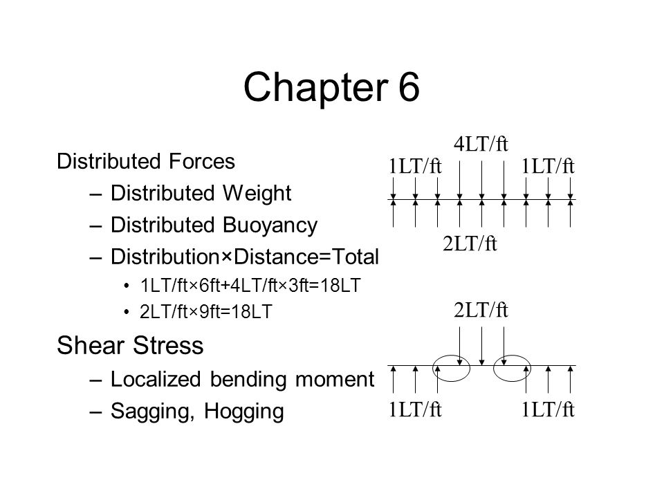 Chapter 6 Distributed Forces –Distributed Weight –Distributed Buoyancy –Distribution×Distance=Total 1LT/ft×6ft+4LT/ft×3ft=18LT 2LT/ft×9ft=18LT Shear S
