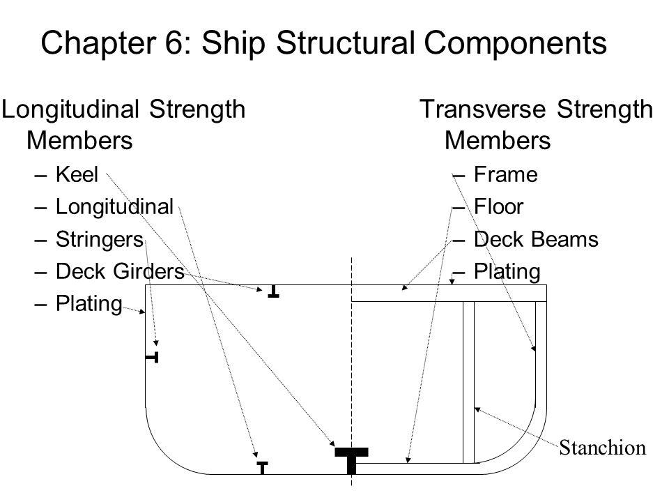 Chapter 6: Ship Structural Components Longitudinal Strength Members –Keel –Longitudinal –Stringers –Deck Girders –Plating Transverse Strength Members