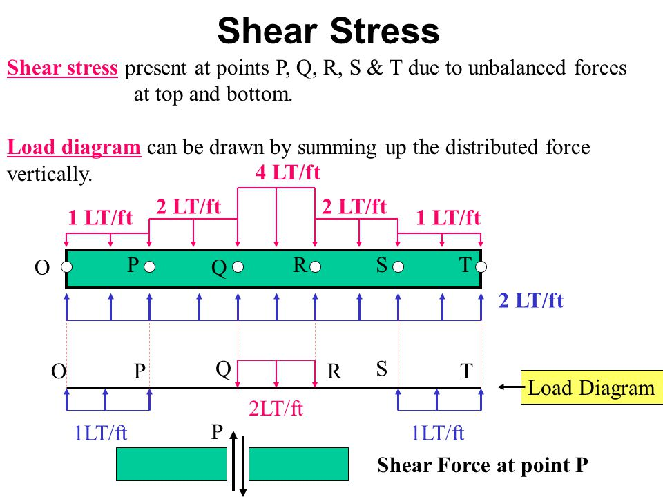 Example :Bending Stress of Ship Hull Neutral Axis BowStern A B Deck Keel B A Tickness cross section y Keel This ship has lager bending stress at keel than deck.