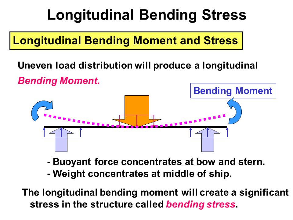 A ship has similar bending moments, but the buoyancy and many loads are distributed over the entire hull instead of just one point.