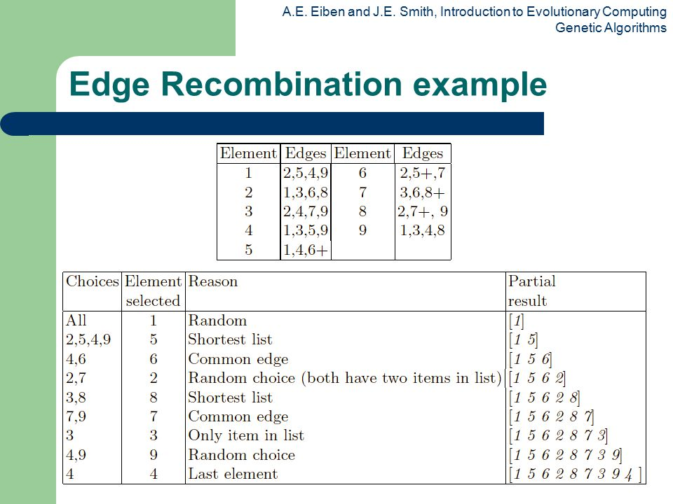 A.E. Eiben and J.E. Smith, Introduction to Evolutionary Computing Genetic Algorithms Edge Recombination example