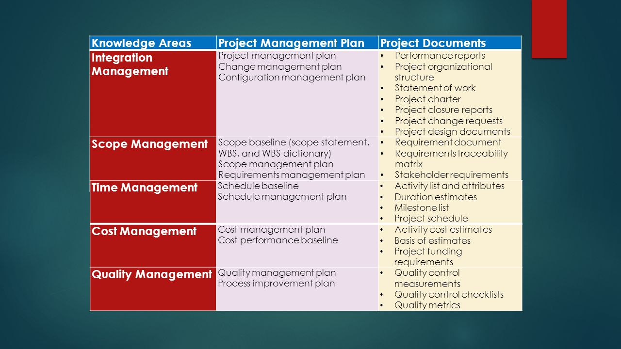 Knowledge AreasProject Management PlanProject Documents Integration Management Project management plan Change management plan Configuration management