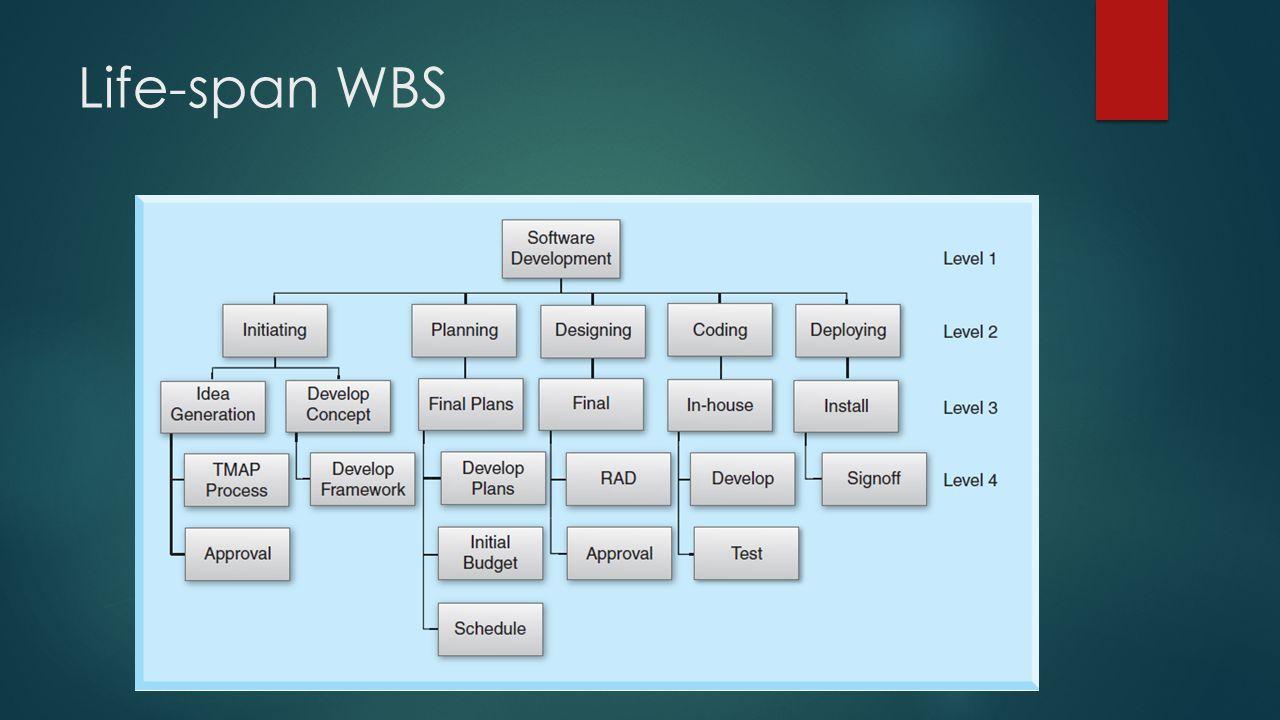 Life-span WBS