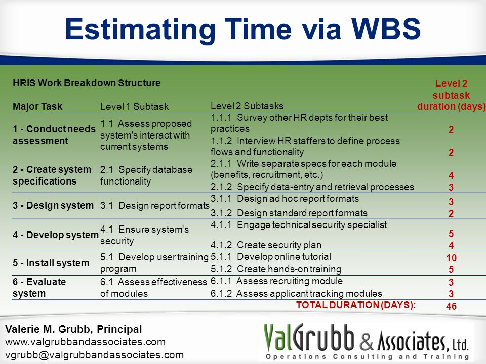 Valerie M. Grubb, Principal www.valgrubbandassociates.com vgrubb@valgrubbandassociates.com HRIS Work Breakdown Structure Level 2 subtask duration (day