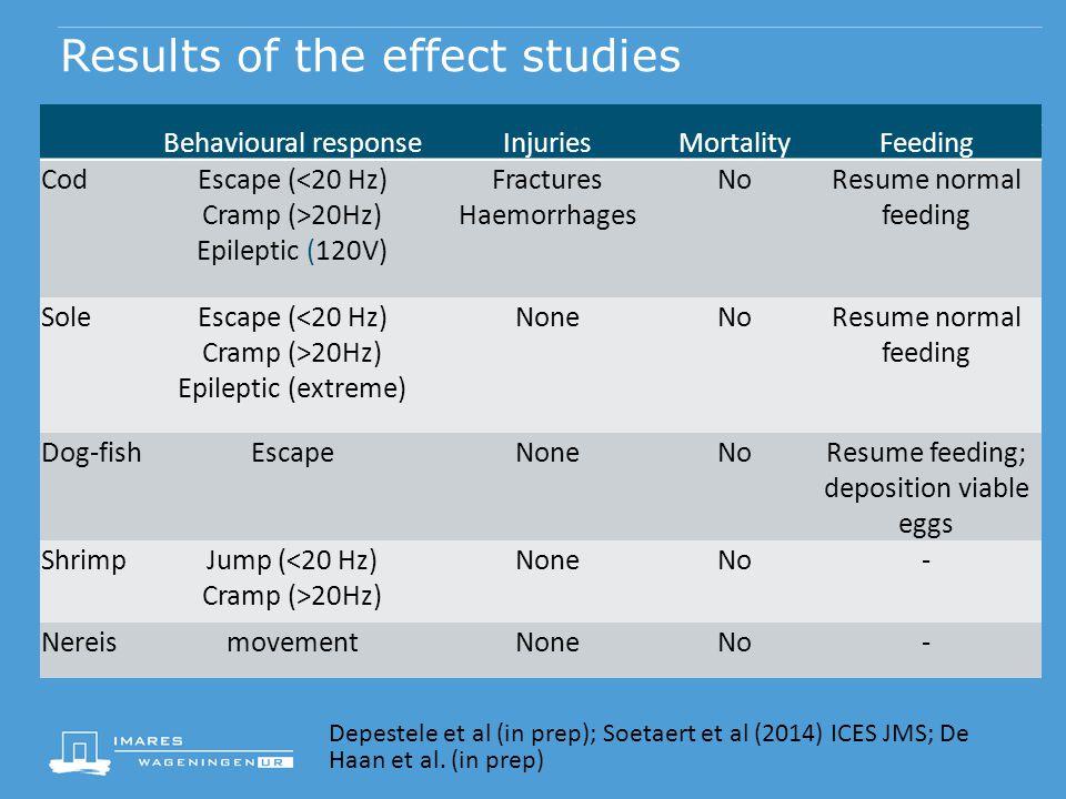 Results of the effect studies Behavioural responseInjuriesMortalityFeeding CodEscape (<20 Hz) Cramp (>20Hz) Epileptic (120V) Fractures Haemorrhages No