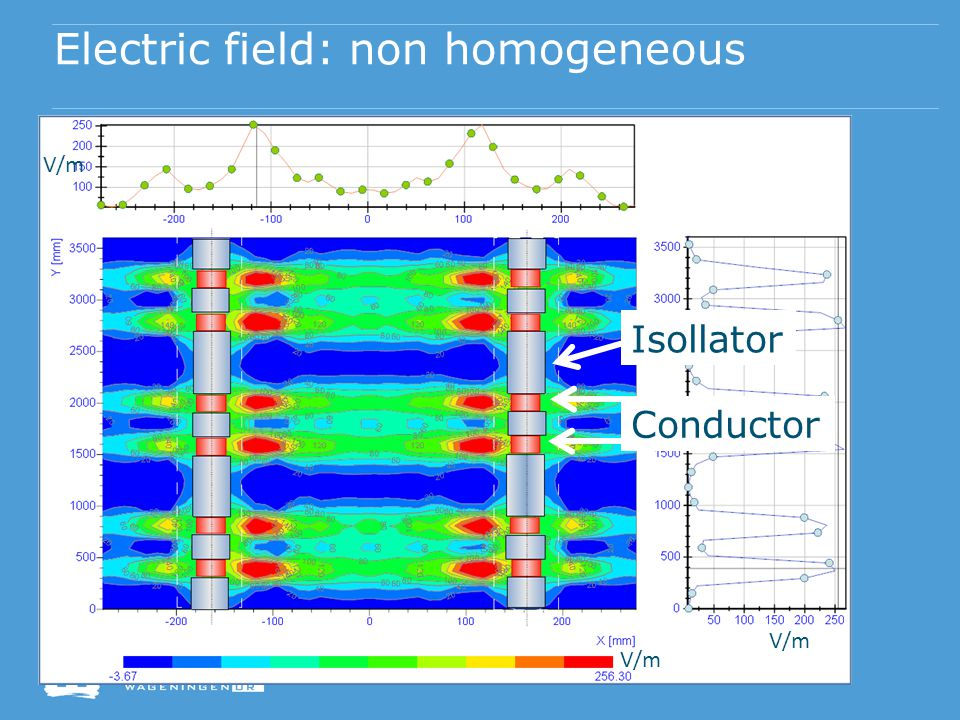 Electric field: non homogeneous V/m Conductor Isollator