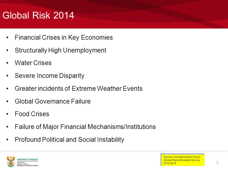 Global Risk 2014 Financial Crises in Key Economies Structurally High Unemployment Water Crises Severe Income Disparity Greater incidents of Extreme Weather Events Global Governance Failure Food Crises Failure of Major Financial Mechanisms/Institutions Profound Political and Social Instability 5 Source: World Economic Forum Global Risks Perception Survey 2013-2014