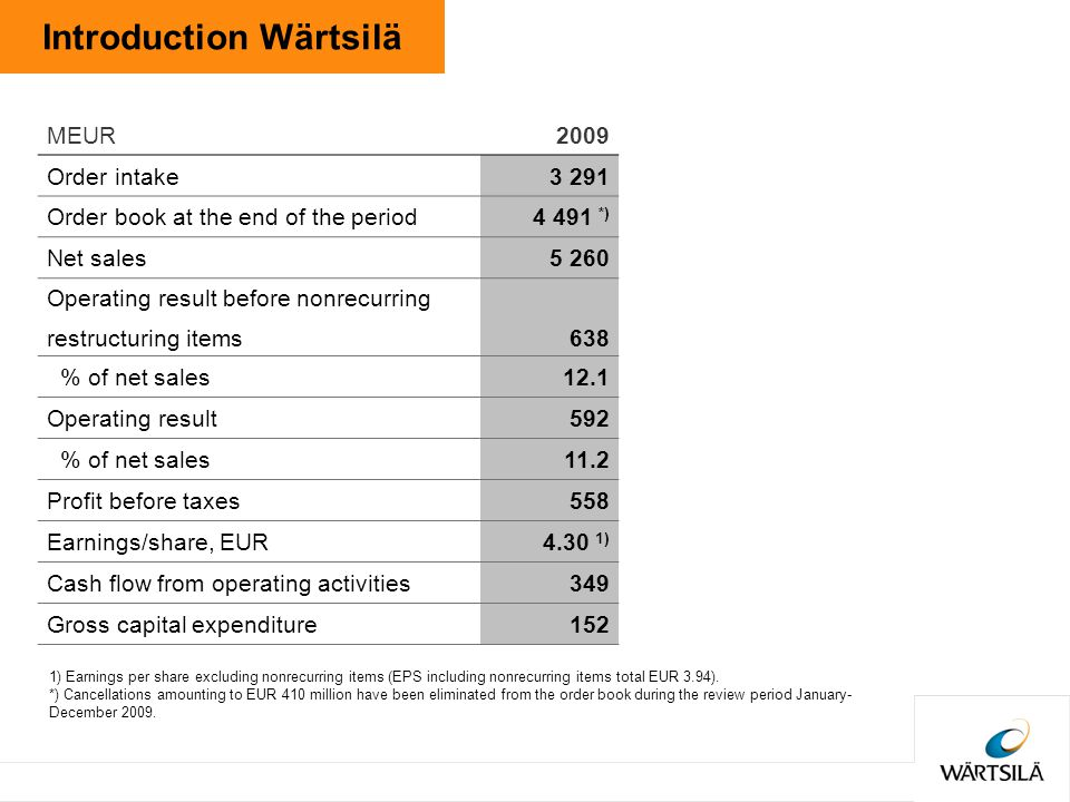 Introduction Wärtsilä MEUR2009 Order intake3 291 Order book at the end of the period4 491 *) Net sales5 260 Operating result before nonrecurring restructuring items638 % of net sales12.1 Operating result592 % of net sales11.2 Profit before taxes558 Earnings/share, EUR4.30 1) Cash flow from operating activities349 Gross capital expenditure152 1) Earnings per share excluding nonrecurring items (EPS including nonrecurring items total EUR 3.94).