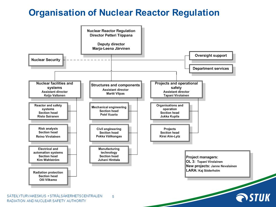 SÄTEILYTURVAKESKUS STRÅLSÄKERHETSCENTRALEN RADIATION AND NUCLEAR SAFETY AUTHORITY 6 Main organizations involved in licensing and safety assessment in Finland Government Ministry STUK Main TSO: VTT Licenses Safety assessment Statement on nuclear safety Safety analysis
