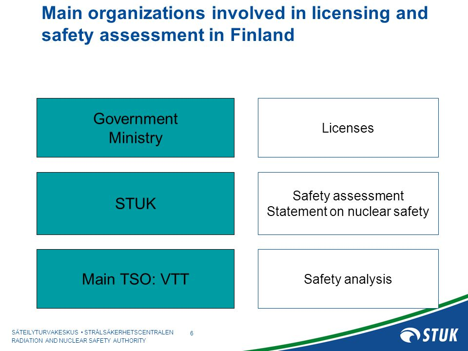 SÄTEILYTURVAKESKUS STRÅLSÄKERHETSCENTRALEN RADIATION AND NUCLEAR SAFETY AUTHORITY 6 Main organizations involved in licensing and safety assessment in