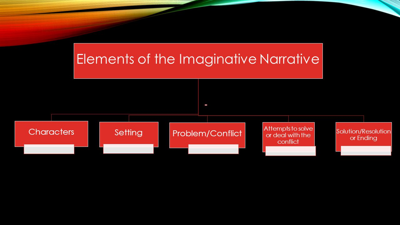 Elements of the Imaginative Narrative Characters Setting Problem/Conflict Attempts to solve or deal with the conflict Solution/Resolution or Ending